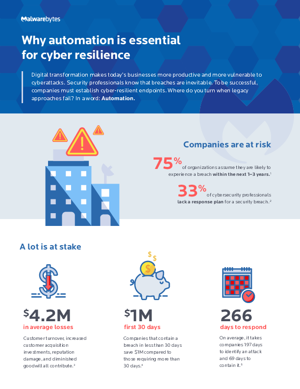 Square cropped thumb original idr infographic automation is essential for cyber resilience final july 2019 605c773521430d0f