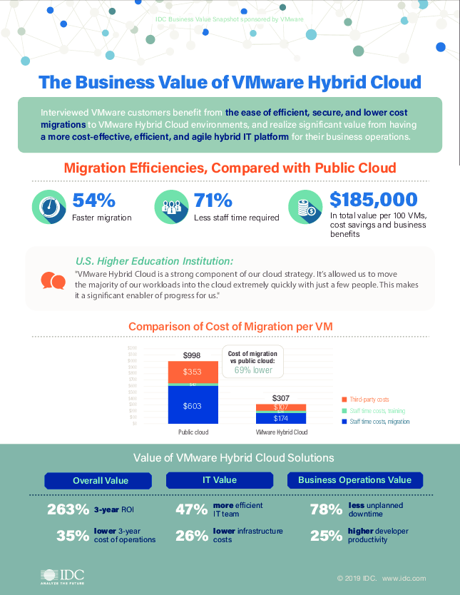 Thumb original vmware hybrid cloud snapshot final idc ig