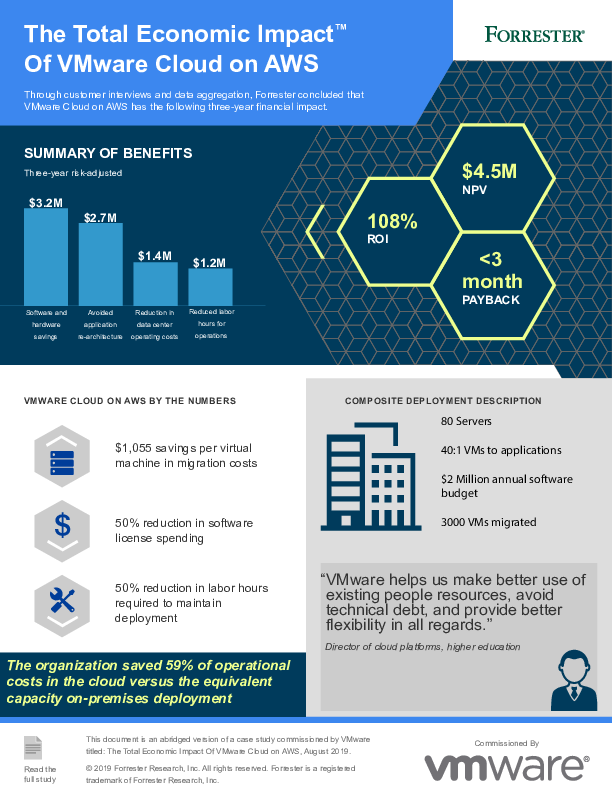 Square cropped thumb original vmware on aws infographic final forrester 9fc710046f95ce1d