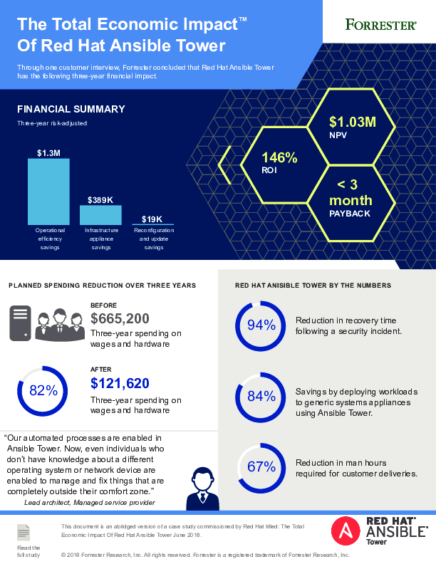 Thumb original cm total economic impact ansible tower infographic f13019 201807 en