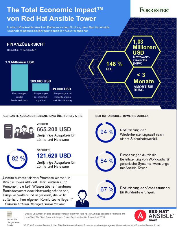 Square cropped thumb original cm total economic impact ansible tower infographic f13019 201811 de da077938af0f81b5