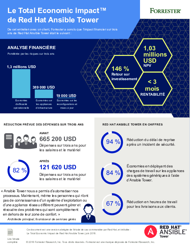Thumb original cm total economic impact ansible tower infographic f13019 201811 fr