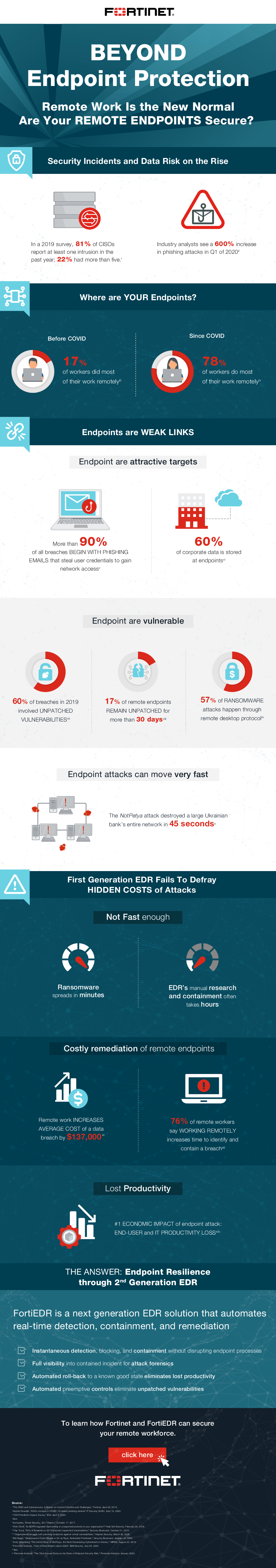 Thumb original infographic beyond endpoint protection remote work is the new normal