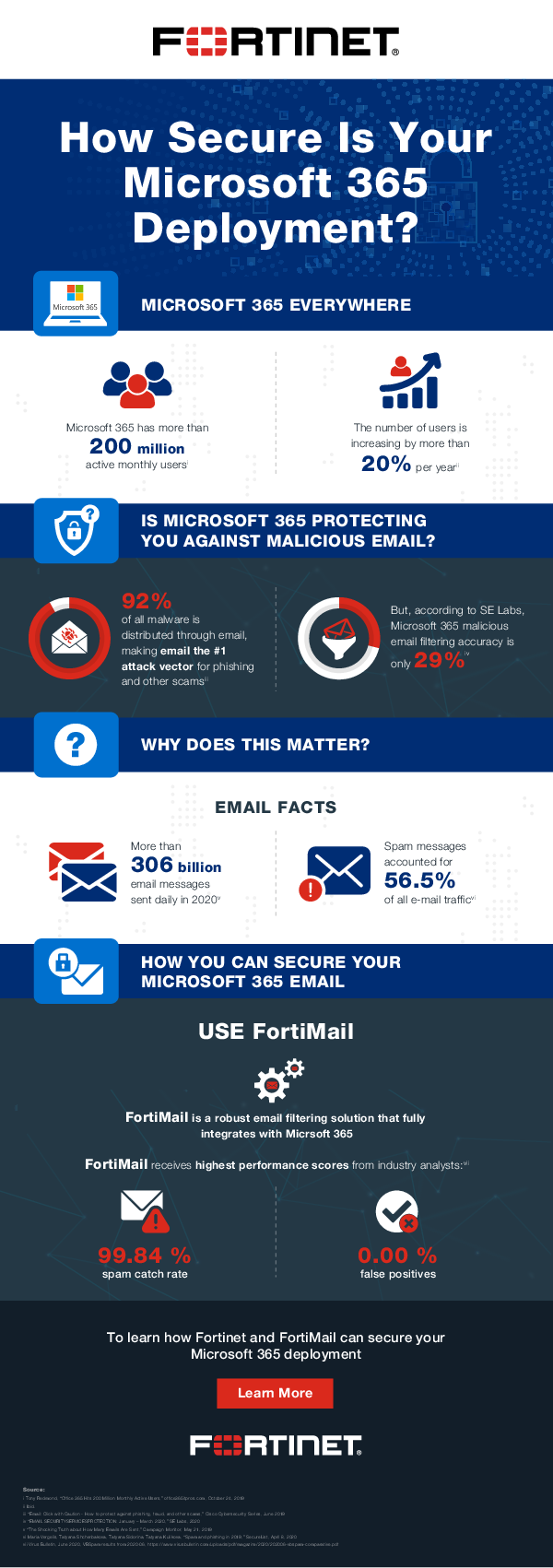 Thumb original infographic how secure is your microsoft 365 deployment  1