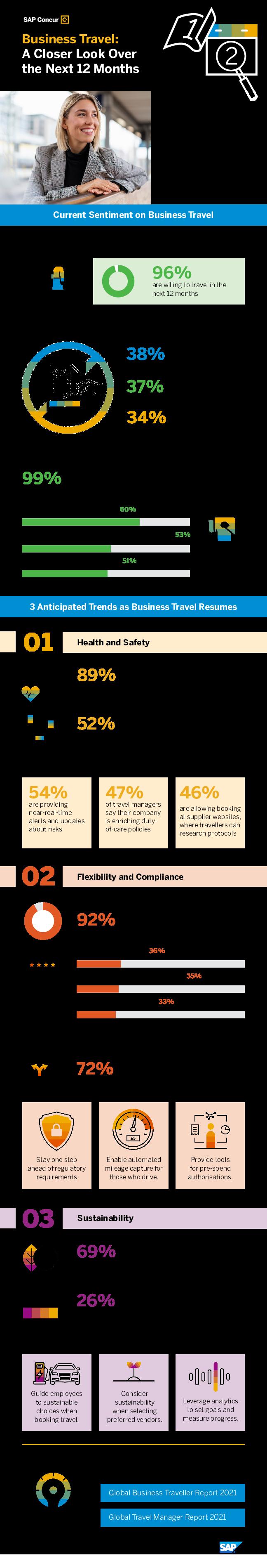 Thumb original infographic business travel a closer look ukent