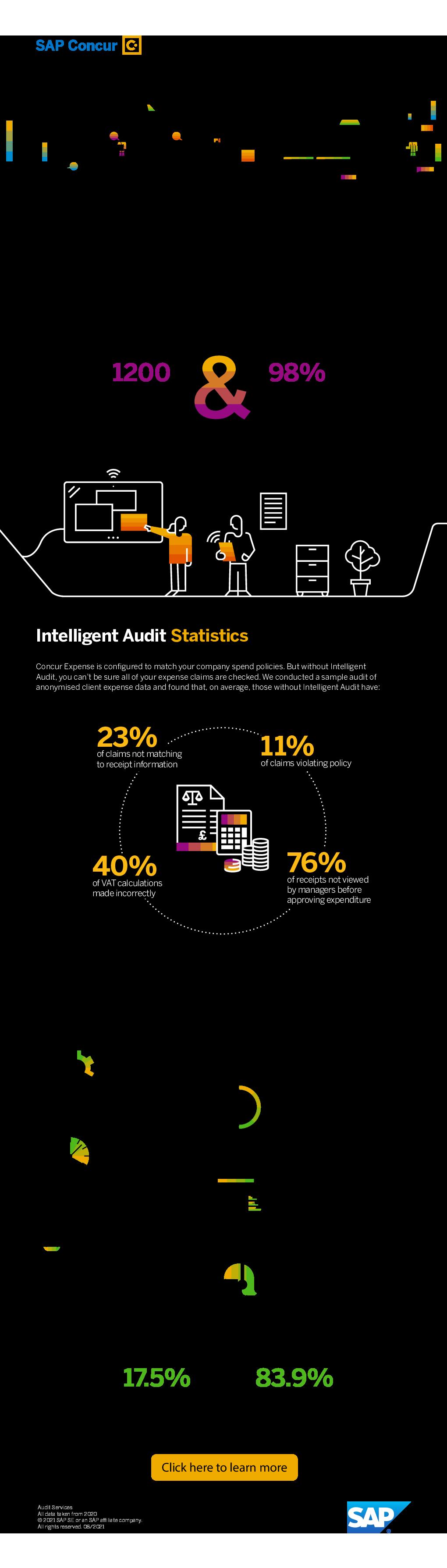 Thumb original intelligent audit sample infographic