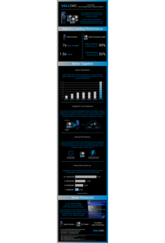 Thumb dell emc dd and dp suite infographic