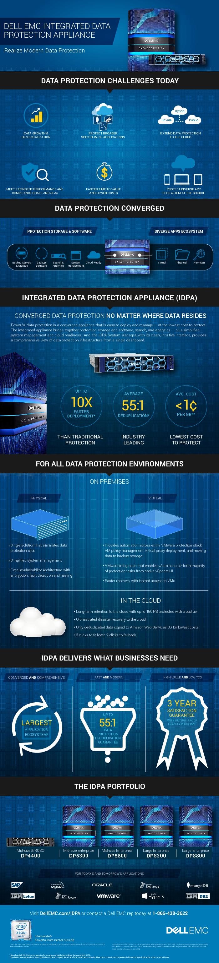 Thumb original infographic idpa business value data protection