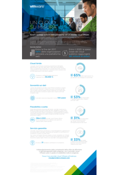 Thumb infographic   top 5 benefits of vmware cloud provider   it