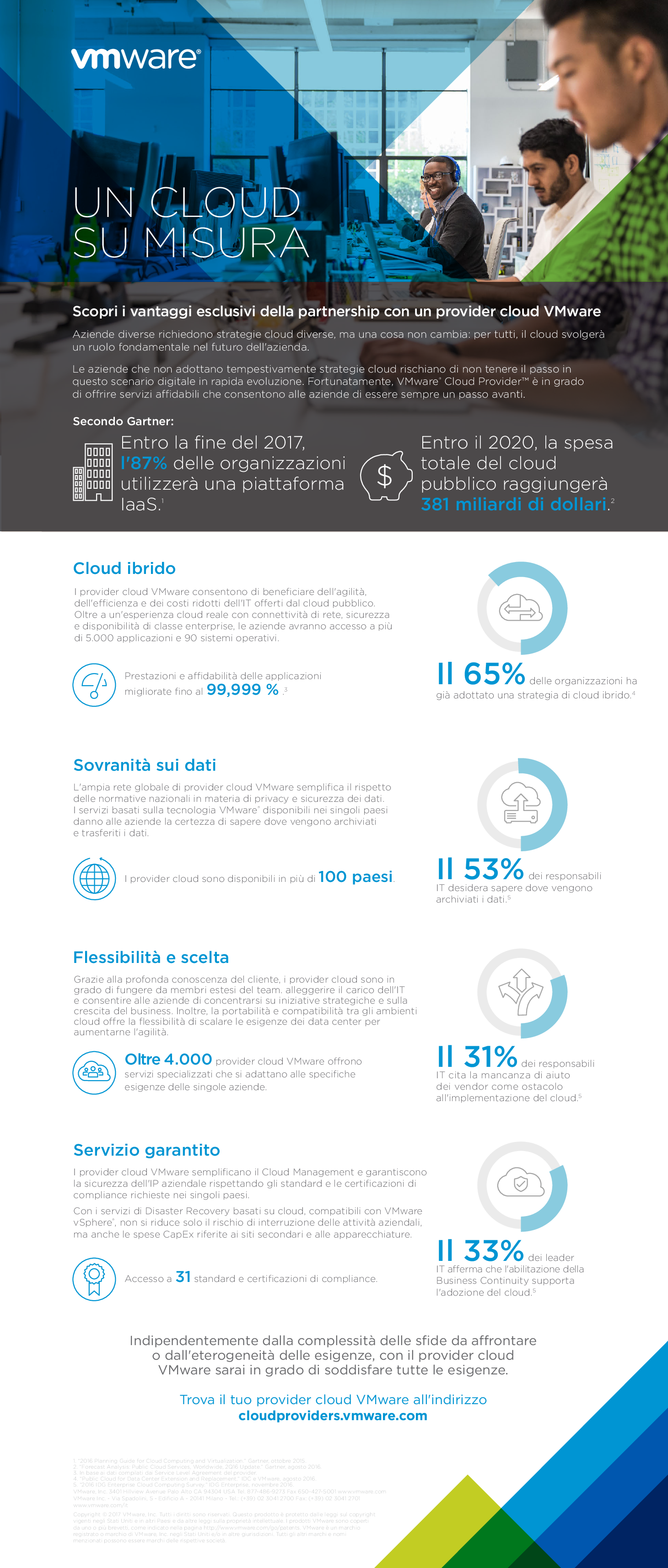 Thumb original infographic   top 5 benefits of vmware cloud provider   it