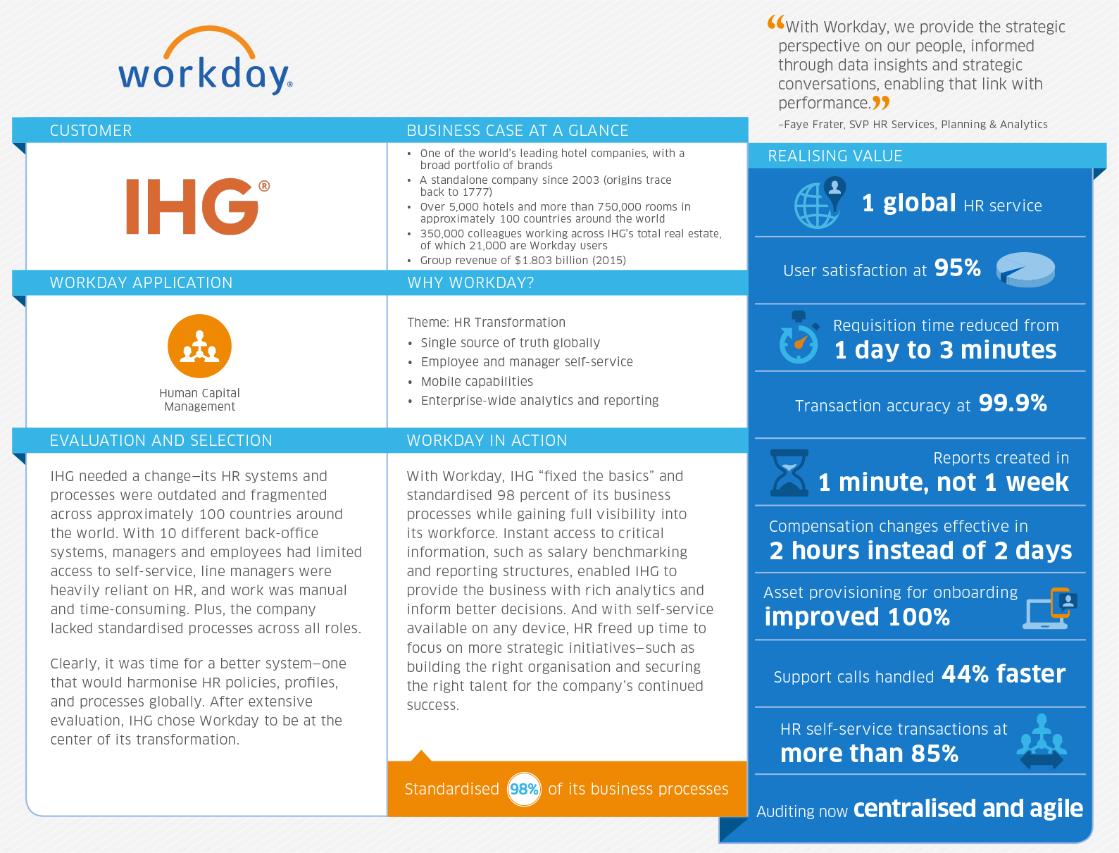 Thumb original infographic hotel giant gets hr makeover