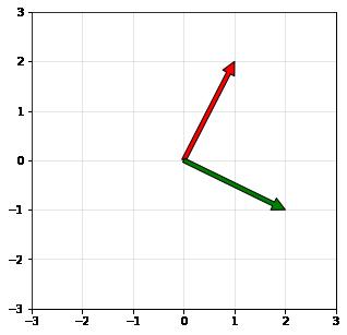 2d-orthogonal-vectors.png