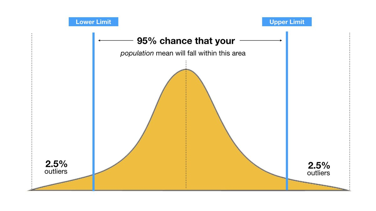 95 percent confidence interval.jpeg