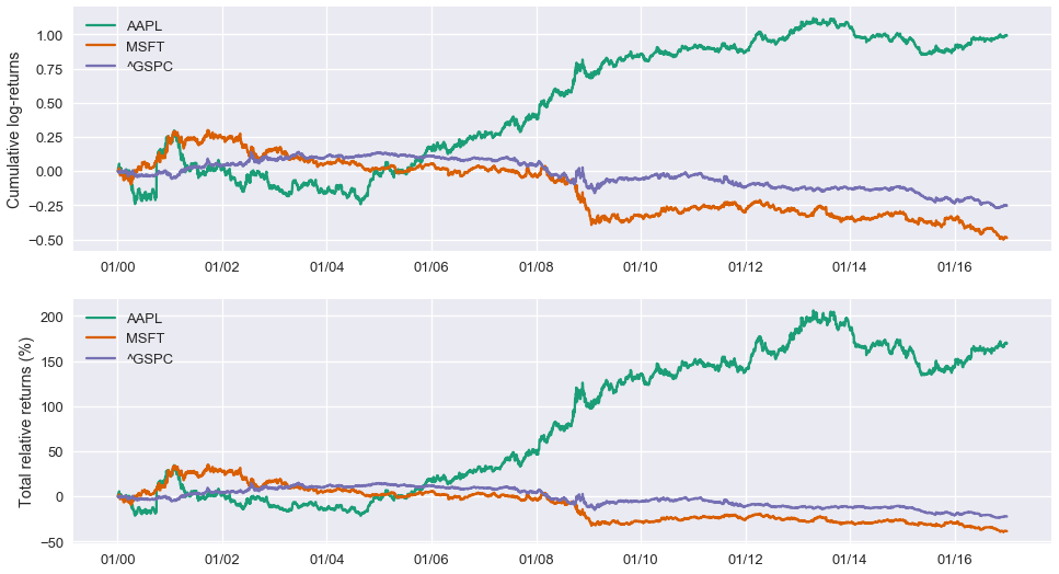 Cumulative and Log Returns of AAPL MSFT and GSPC