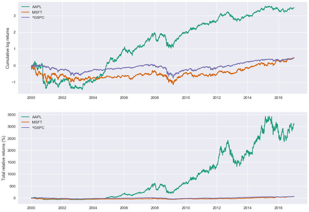 Python for Finance, Part 2: Intro to Quantitative Trading