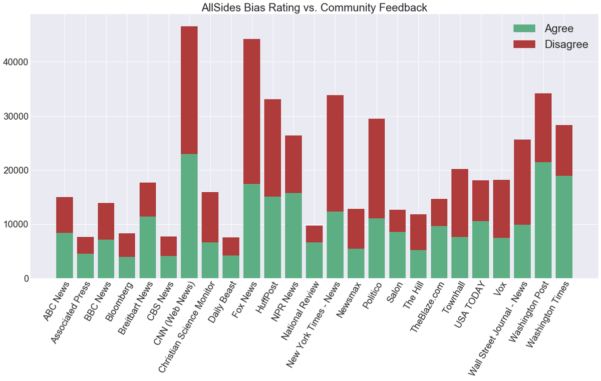 allsides bias rating vs community feedback