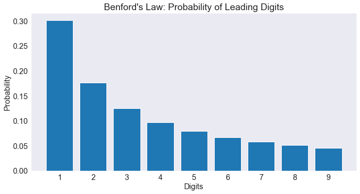 benfords-law-probability-leading-digits.png