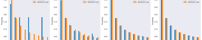 benfords-law-vs-fibonacci-numbers.png
