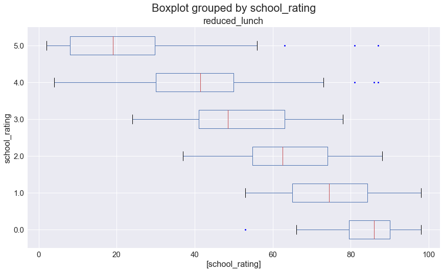 Box Plot Grouped by school_rating