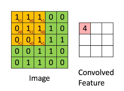 convolution-filter-kernel-visualization.gif