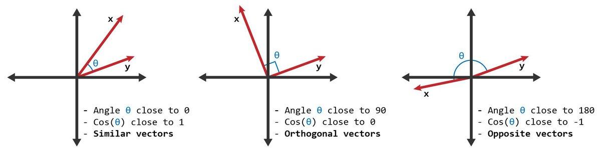 cosine-similarity-vectors.jpg
