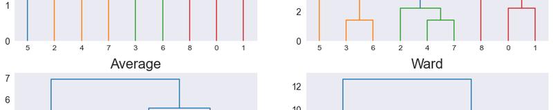 distance-method-dendrogram-comparison.png