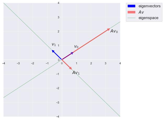 eigenspace-eigenvector-plot.png