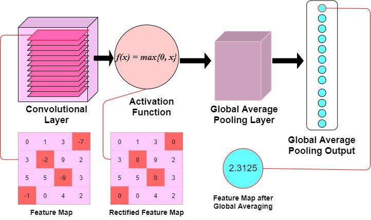 global-average-pooling.jpeg