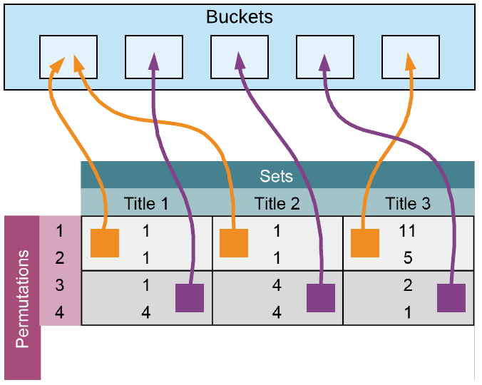locality-sensitive-hashing-lsh-buckets