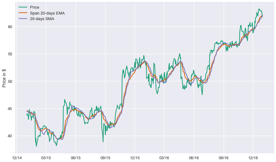 Python for Finance, Part 3: Moving Average Trading Strategy