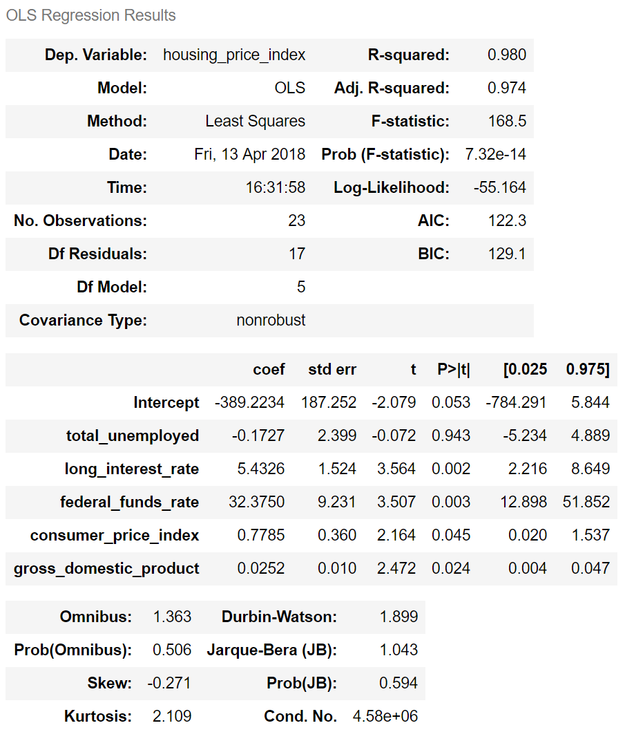 Multiple OLS Regression Results