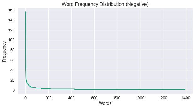 negative word distribution