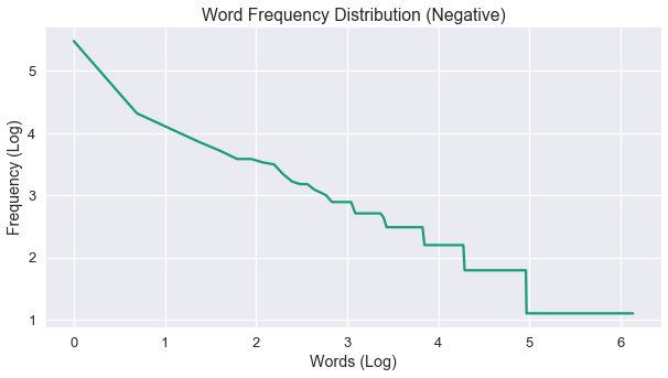 negative word distribution log