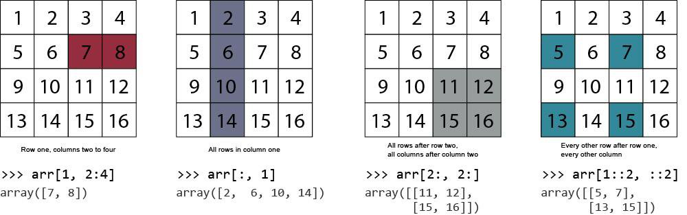 numpy-indexing-arrays.jpg