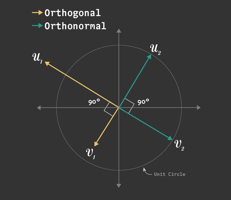 orthogonal-versus-orthonormal-vectors.jpg
