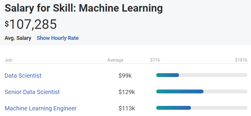 payscale-machine-learning-skill-salaries.png