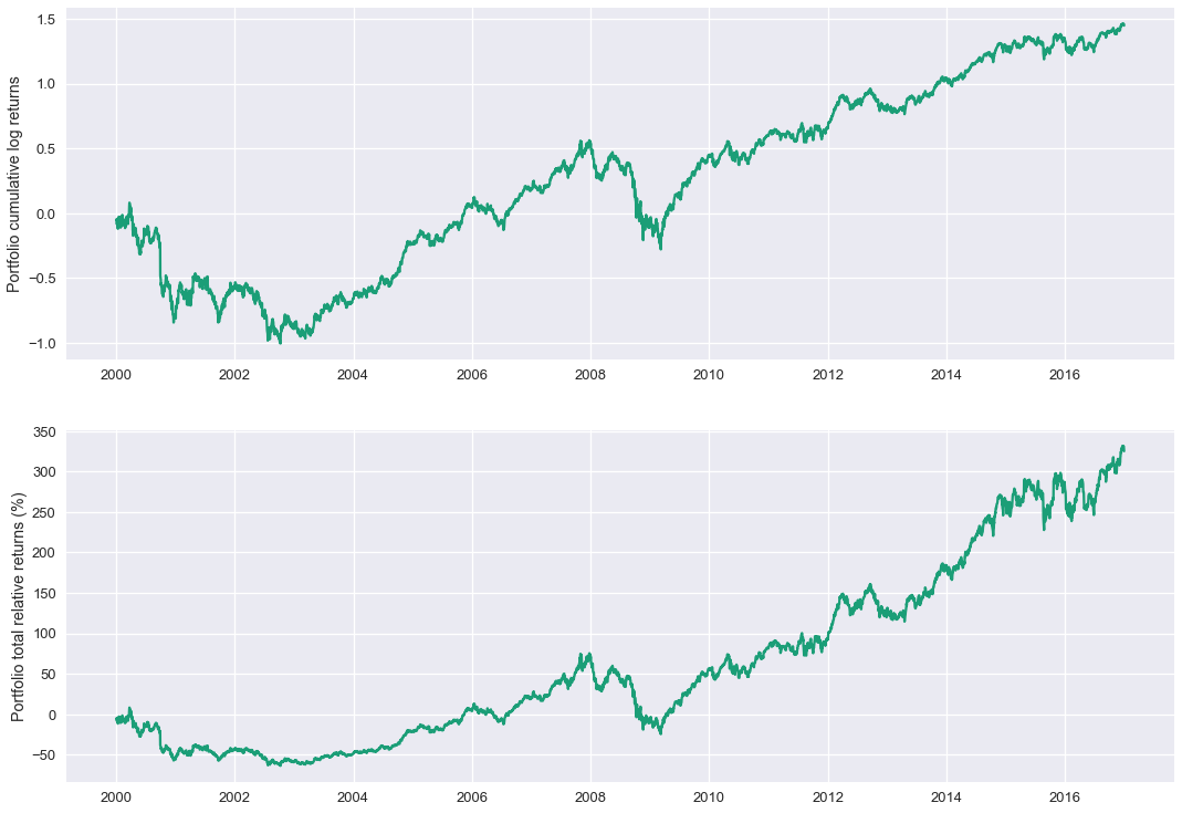 Python for Finance, Part 2: Intro to Quantitative Trading