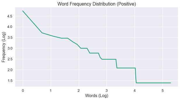 positive word freq distribution