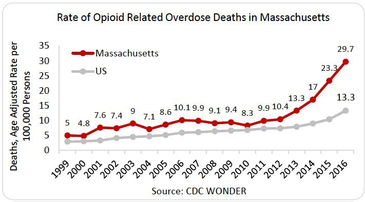 Rate of opioid related overdose deaths in MA