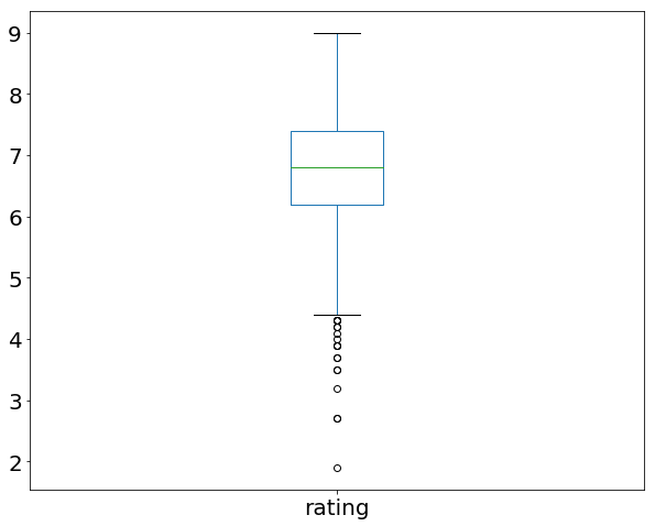 rating boxplot.png