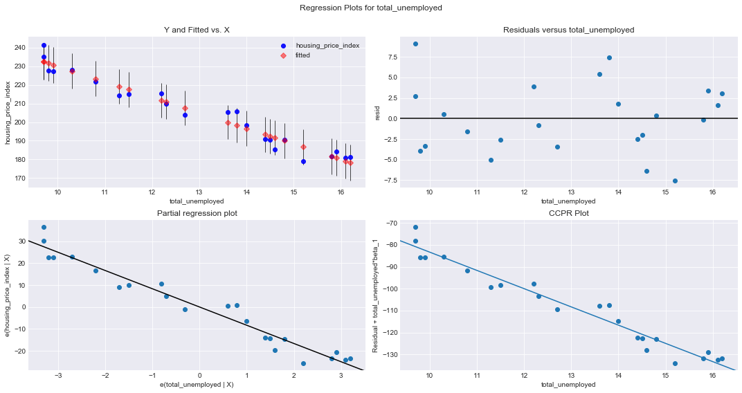 Regression Plots for total_unemployed