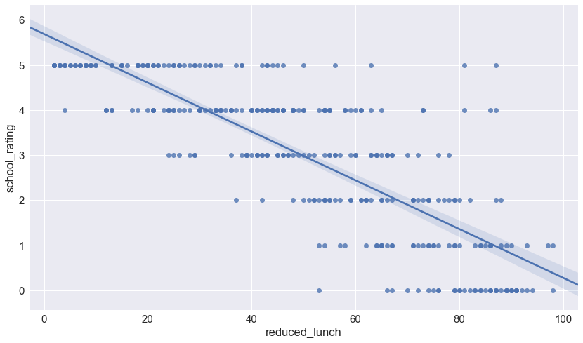 RegPlot of school_rating and reduced_lunch