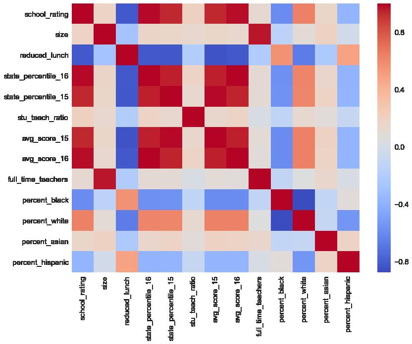 School Rating Correlation Matrix