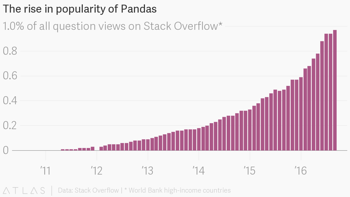 the-rise-in-popularity-of-pandas.png