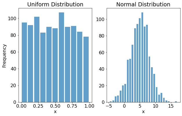 uniform-distribution-vs-normal-distribution.png