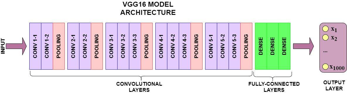 vgg16-architecture.jpeg