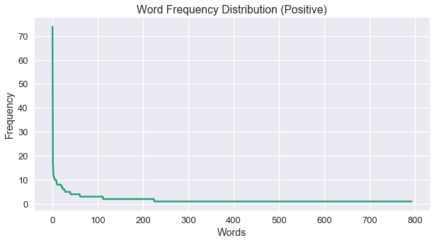 Word Frequency Positive