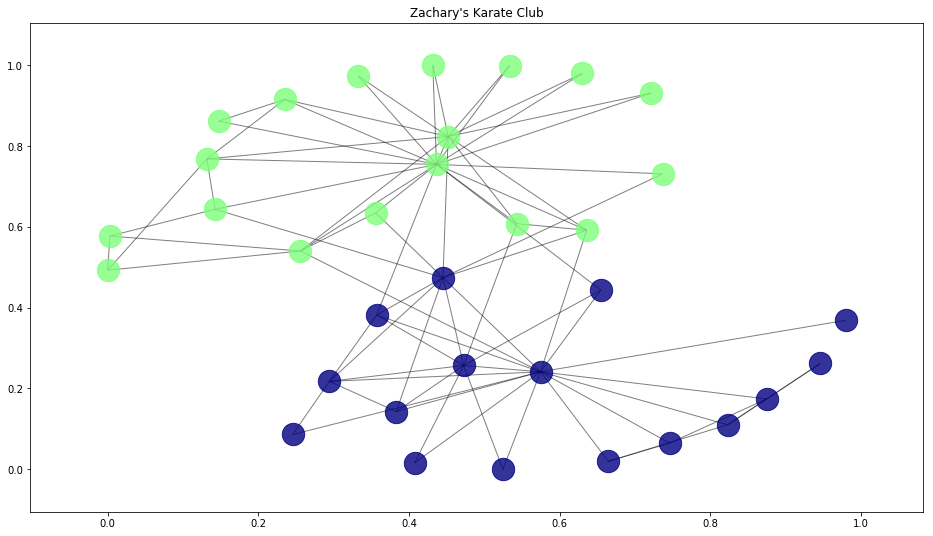 Zachary's Karate Club Graph Visualization
