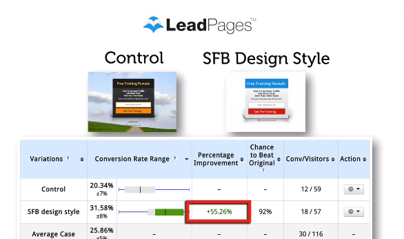 This simple split test led to a 55% boost in conversions. See #2 below to find out how they did it.
