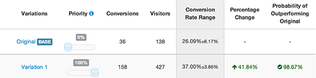 Here's the summary of more than a week's worth of testing. From left to right: conversions and visitors become a conversion rate, which is compared and tested for statistical significance.